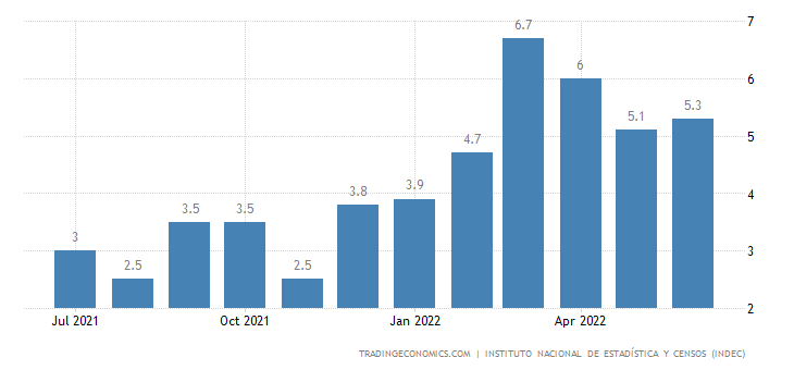 Argentina Inflation Rate MoM