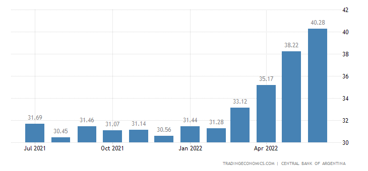 Argentina up to 15 Days Interbank Rate