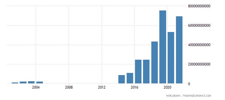 argentina interest payments current lcu wb data