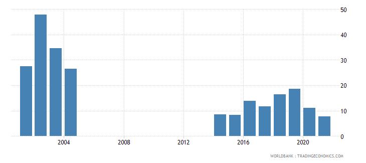 argentina interest payments percent of revenue wb data