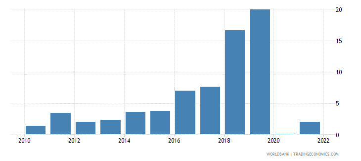 argentina interest rate spread lending rate minus deposit rate percent wb data
