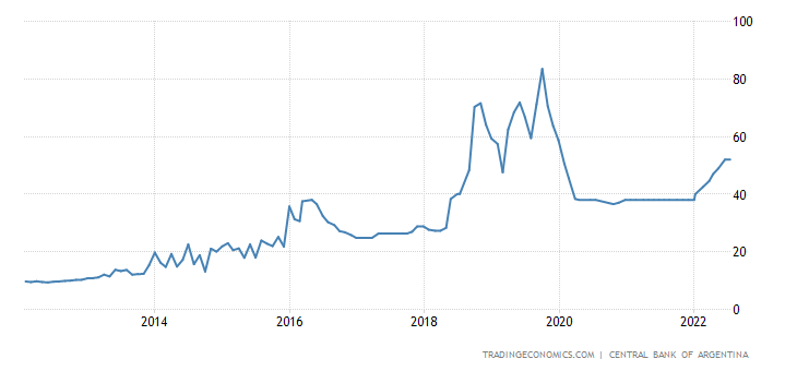 Argentina 35-Day Lebac Rate