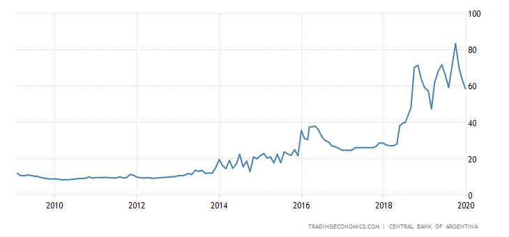 Argentina 7-Day Leliq Rate