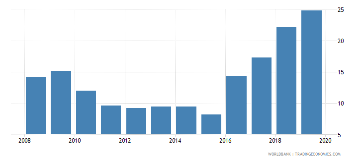 argentina international debt issues to gdp percent wb data