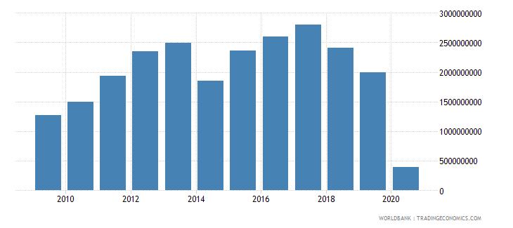 argentina international tourism expenditures for passenger transport items us dollar wb data