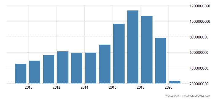 argentina international tourism expenditures for travel items us dollar wb data