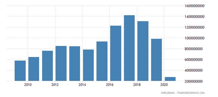 argentina international tourism expenditures us dollar wb data