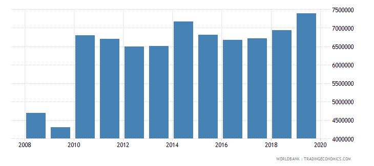 argentina international tourism number of arrivals wb data