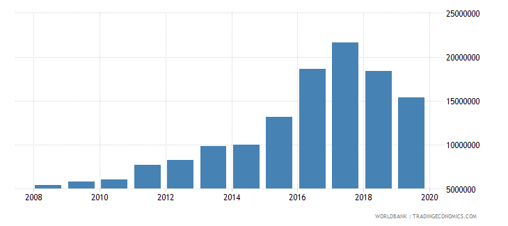 argentina international tourism number of departures wb data