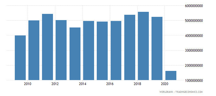 argentina international tourism receipts for travel items us dollar wb data