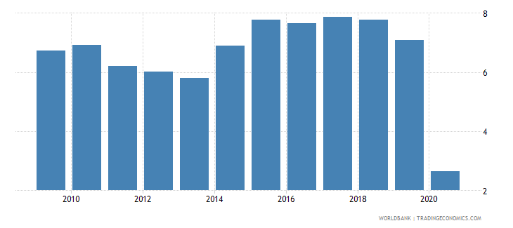argentina international tourism receipts percent of total exports wb data