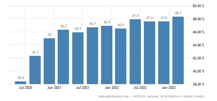Argentina Labor Force Participation Rate