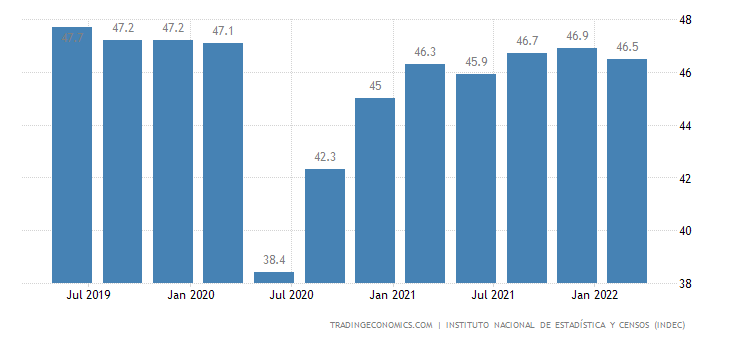 Argentina Labor Force Participation Rate