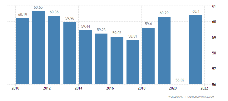 argentina labor participation rate total percent of total population ages 15 plus  wb data