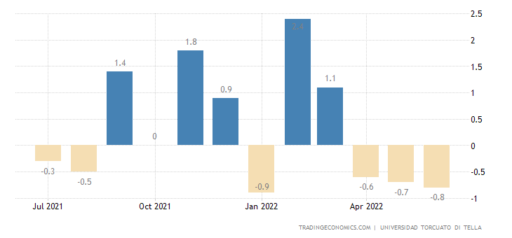 Argentina Leading Economic Index