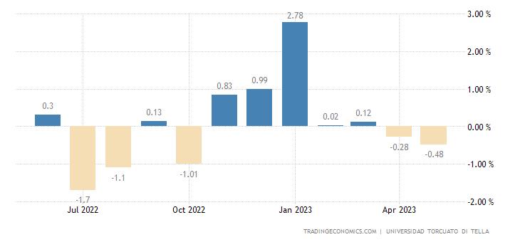 Argentina Leading Economic Index