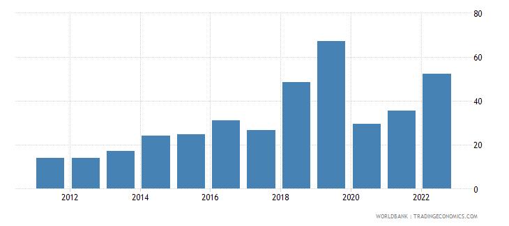 argentina lending interest rate percent wb data