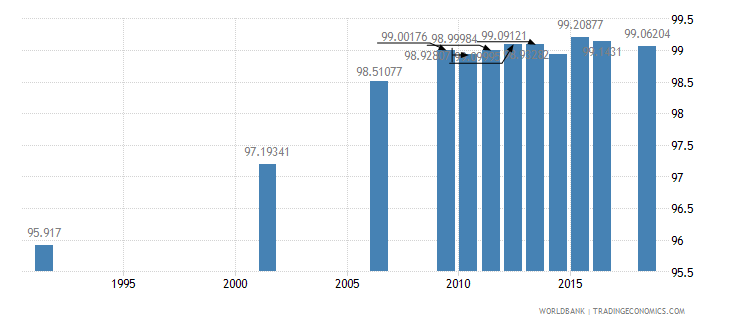 argentina literacy rate adult female percent of females ages 15 and above wb data