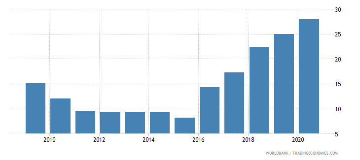 argentina loans from nonresident banks amounts outstanding to gdp percent wb data