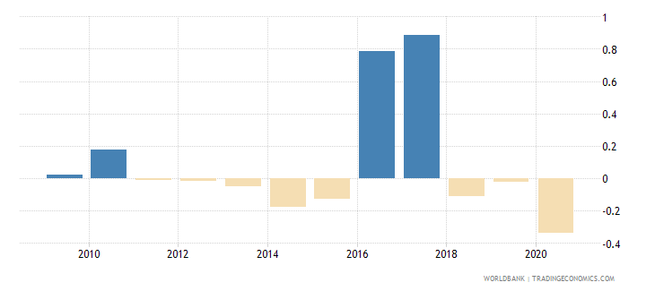 argentina loans from nonresident banks net to gdp percent wb data