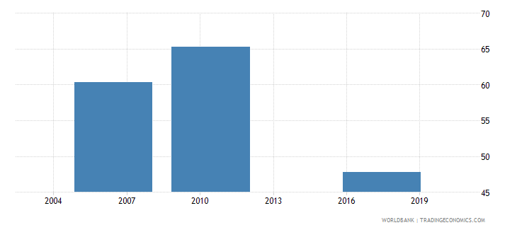 argentina loans requiring collateral percent wb data
