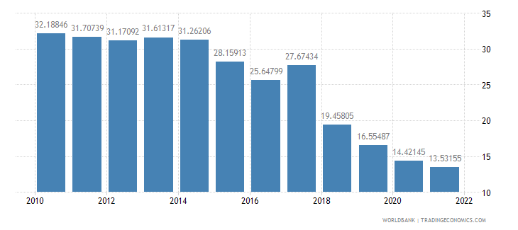 argentina manufactures exports percent of merchandise exports wb data
