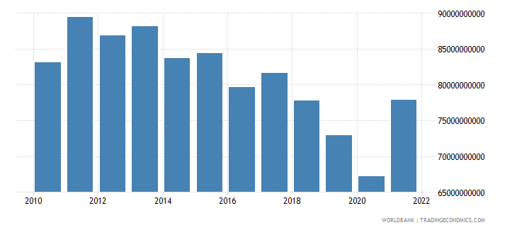 argentina manufacturing value added constant 2000 us dollar wb data