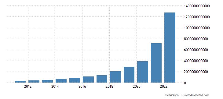 argentina manufacturing value added current lcu wb data
