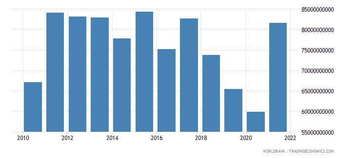 argentina manufacturing value added us dollar wb data