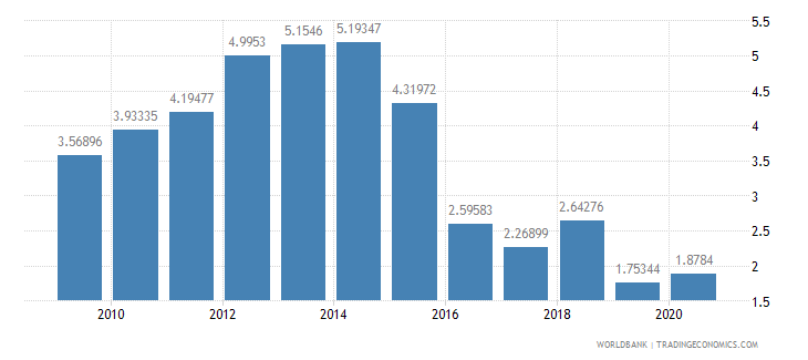 argentina merchandise exports by the reporting economy residual percent of total merchandise exports wb data