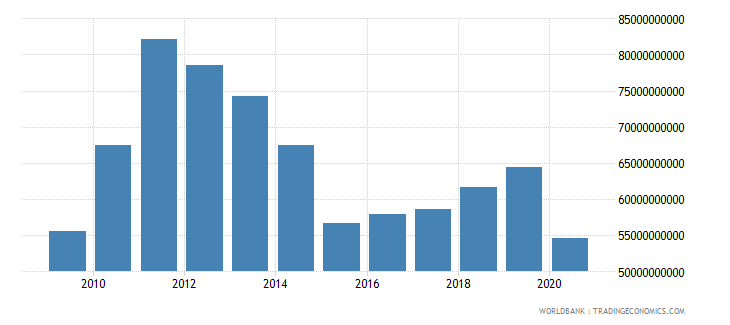 argentina merchandise exports by the reporting economy us dollar wb data