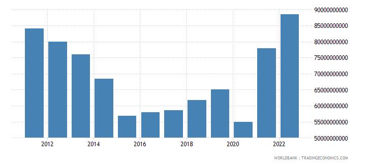 argentina merchandise exports us dollar wb data