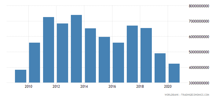 argentina merchandise imports by the reporting economy us dollar wb data