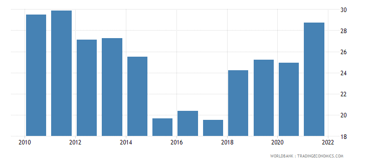 argentina merchandise trade percent of gdp wb data