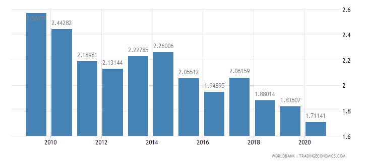 argentina military expenditure percent of central government expenditure wb data