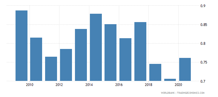 argentina military expenditure percent of gdp wb data