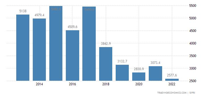 Argentina Military Expenditure