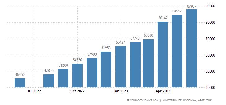 Argentina Minimum Monthly Wage