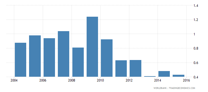 argentina months import cover of foreign reserves wb data