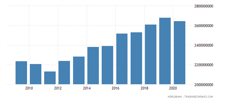 argentina multilateral debt service tds us dollar wb data