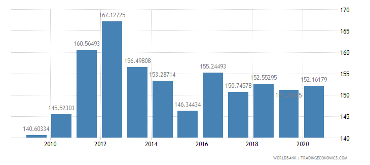 argentina net barter terms of trade index 2000  100 wb data