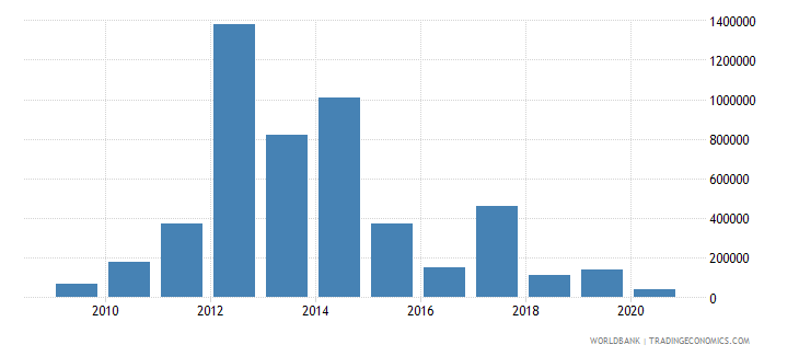 argentina net bilateral aid flows from dac donors australia us dollar wb data