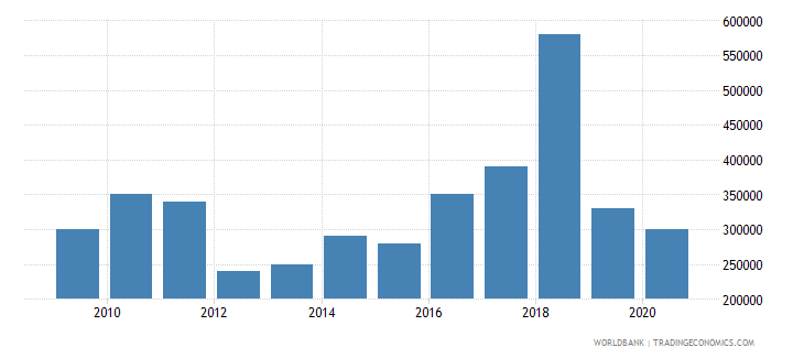 argentina net bilateral aid flows from dac donors austria us dollar wb data