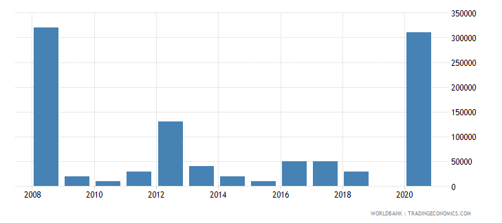 argentina net bilateral aid flows from dac donors belgium us dollar wb data