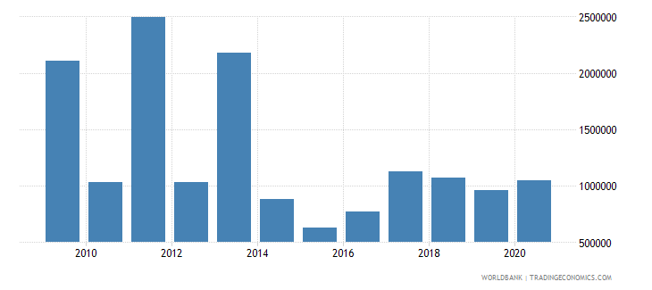 argentina net bilateral aid flows from dac donors canada us dollar wb data