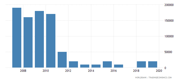 argentina net bilateral aid flows from dac donors czech republic current us$ wb data