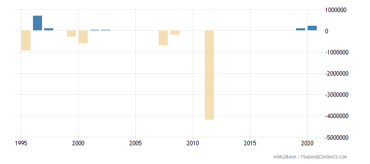 argentina net bilateral aid flows from dac donors denmark us dollar wb data