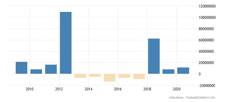 argentina net bilateral aid flows from dac donors european commission us dollar wb data