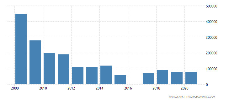 argentina net bilateral aid flows from dac donors finland us dollar wb data