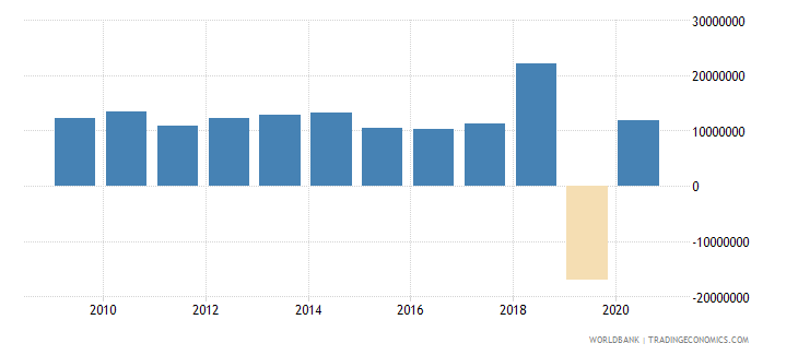 argentina net bilateral aid flows from dac donors france us dollar wb data